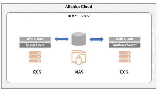 Alibaba Cloud NASを使ってみる #3 まとめ編
