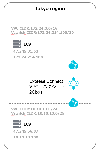 Express Connectを無償で使う