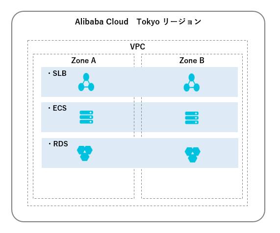 Alibaba Cloud マルチゾーン設計 #1 ネットワーク編