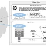 Alibaba Cloud ECSでブログ開設