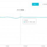 Alibaba Cloud DNSへの大量クエリ