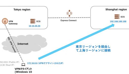 VPN Gateway でSSL-VPN を使用する#3 ネットワークの話