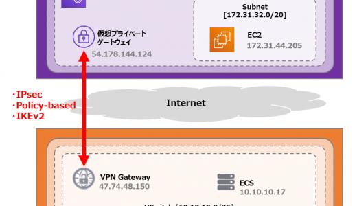 Alibaba Cloud とAWS をVPNで接続する