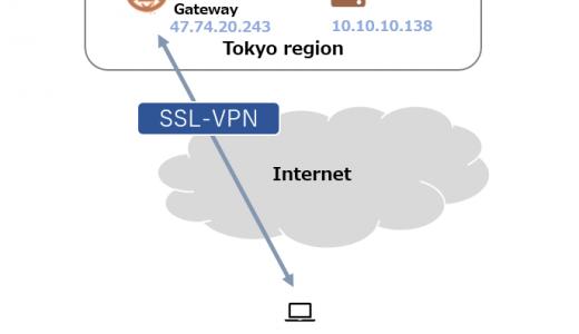 VPN Gateway でSSL-VPN を使用する#1 初期設定編