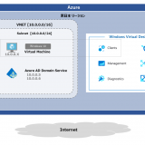 Windows Virtual Desktop Fall 2019 #11 Azure AD Domain Services を利用する